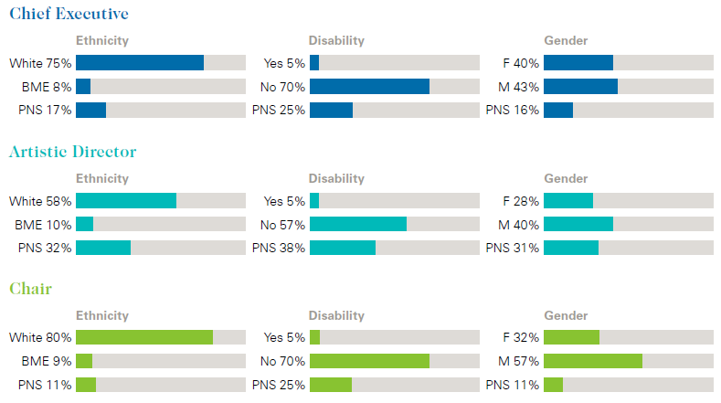 Graphs showing diversity characteristics of chief executives, artistic directors and chairs