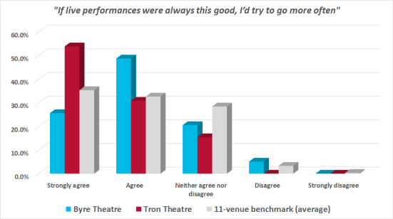 Graph showing reactions of audiences at Byre and Tron theatre