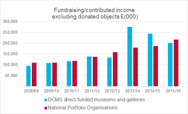 Chart showing income at DCMS-sponsored museums and NPOs