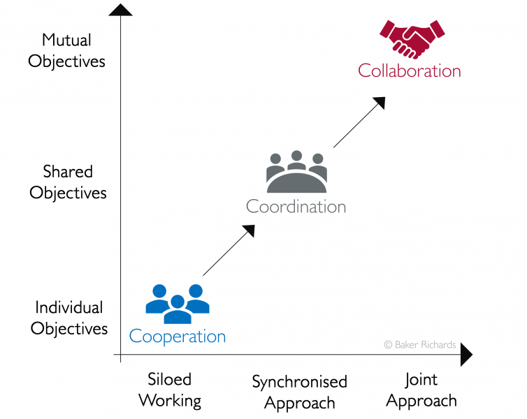 Graph illustrating collaboration