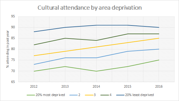 Graph showing change in attendance in relation to area of deprivation