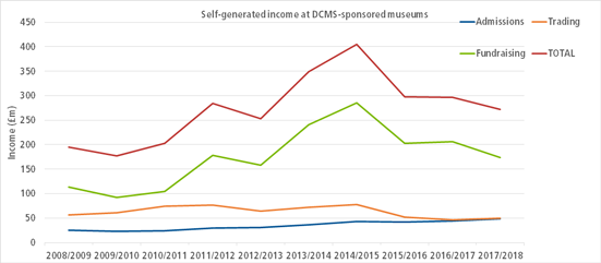 A graph showing national museums sellf-generated income over the past 10 years