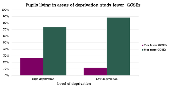 Graph showing deprivation vs no. of GCSEs studied
