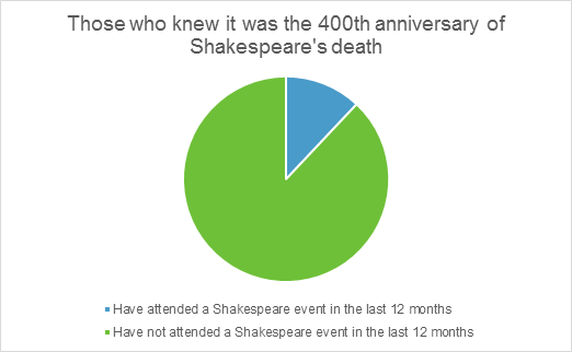 Graphic showing who knew it was Shakespeare's anniversary