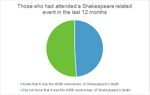 Graphic showing who has attended a Shakespeare event in the past 12 months