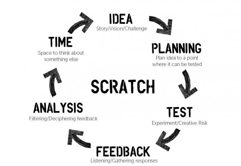 Graphic of the scratch process (circular): idea – planning – test – feedback – analysis – time – idea