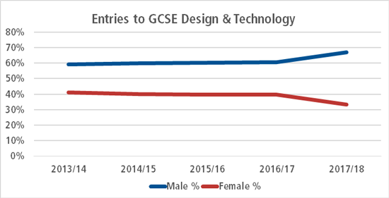 Line graph of entries to GCSE Design & Technology
