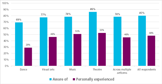 Graph showing % that are aware of and have experienced harassment