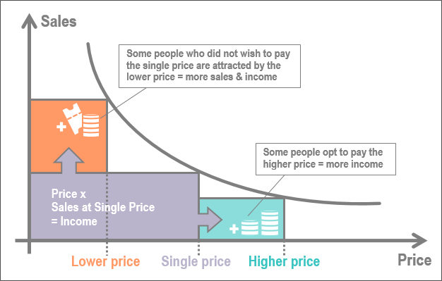Graph showing that as price increases, sales decrease