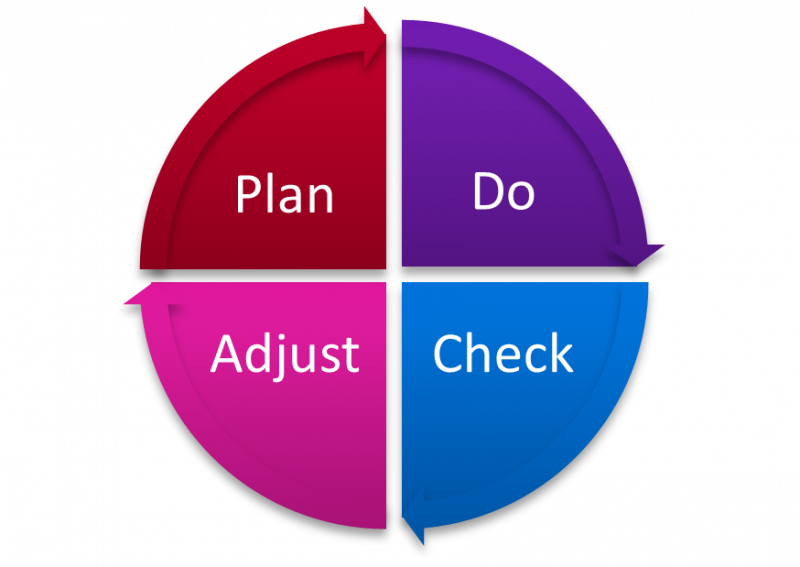 Plan Do Check Adjust cycle image