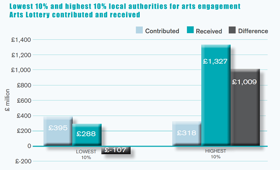 Graph showing lowest 10% and highest 10% local authority areas for arts engagement and amount of arts Lottery contributed and received