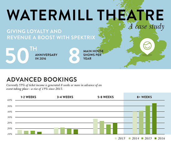 Infographic of Watermill case study