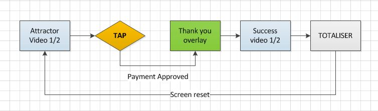 Diagram of the donation experience