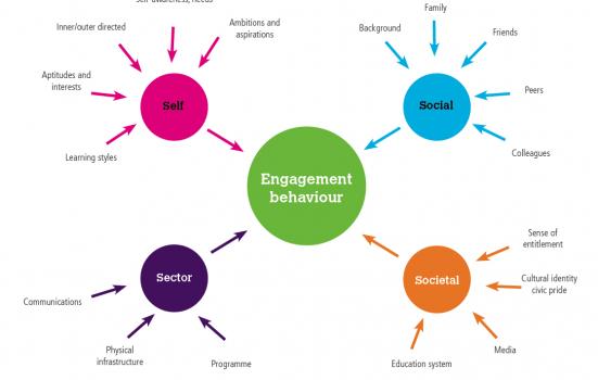 Diagram illustrating engagement behaviour